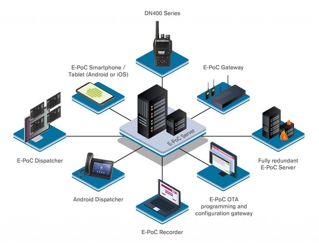 Entel E-PoC radio network diagram